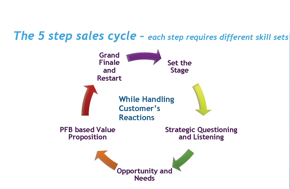 5 Steps Sales Plan